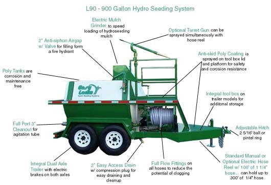 Lawn hydro seeding machine rentals idaho falls id where to rent lawn hydro seeding machine in
